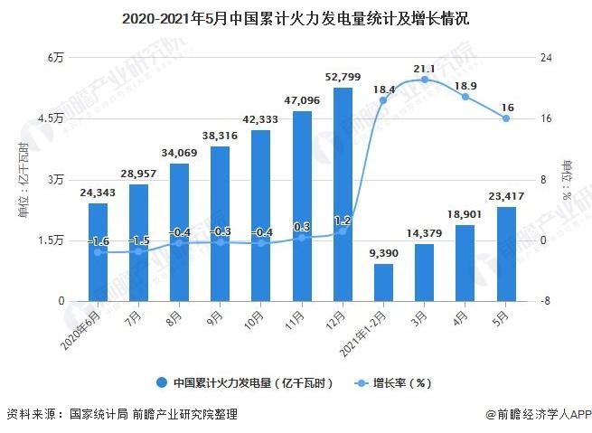 2020-2021年5月中国累计火力发电量统计及增长情况