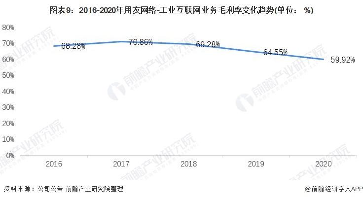 图表9:2016-2020年用友网络-工业互联网业务毛利率变化趋势(单位: %)