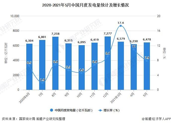 2020-2021年5月中国月度发电量统计及增长情况