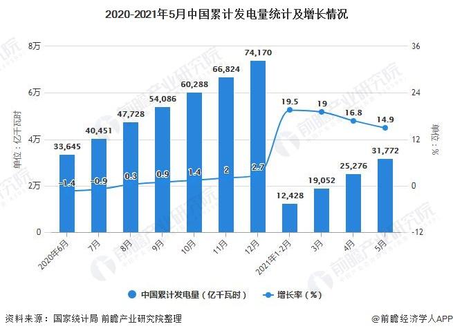 2020-2021年5月中国累计发电量统计及增长情况