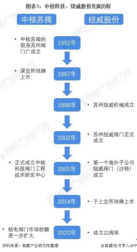 圖表1:中核科技、紐威股份發展歷程
