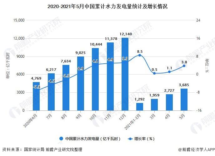 2020-2021年5月中国累计水力发电量统计及增长情况