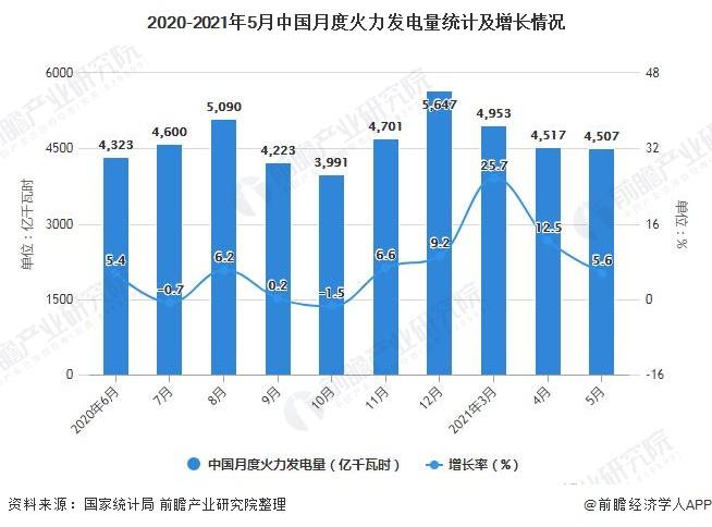 2020-2021年5月中国月度火力发电量统计及增长情况