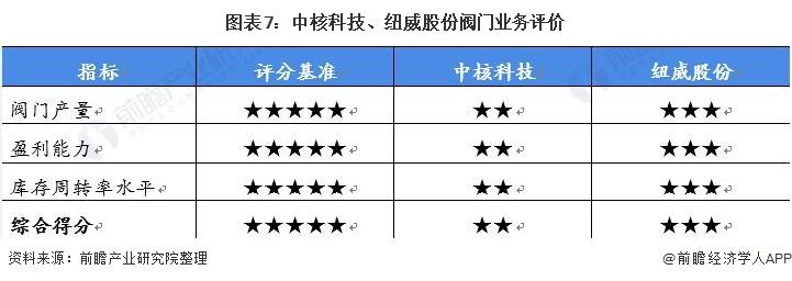 圖表7:中核科技、紐威股份閥門業務評價