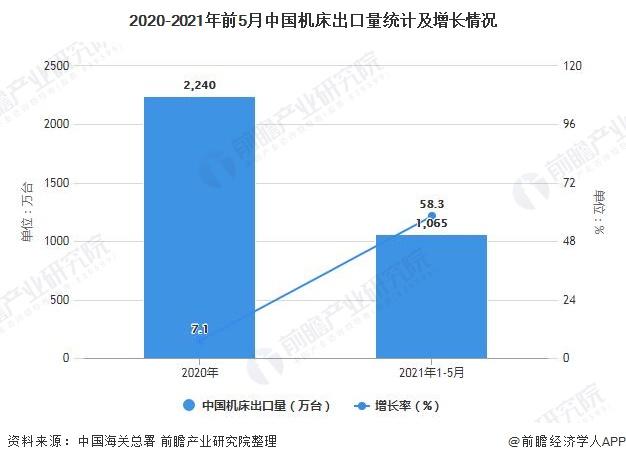 2020-2021年前5月中国机床出口量统计及增长情况