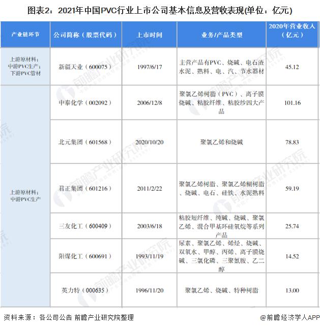 圖表2:2021年中國PVC行業上市公司基本信息及營收表現(單位:億元)