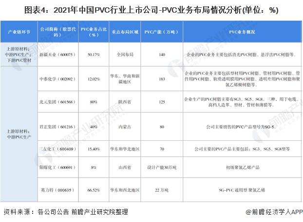 圖表4:2021年中國PVC行業上市公司-PVC業務布局情況分析(單位:%)
