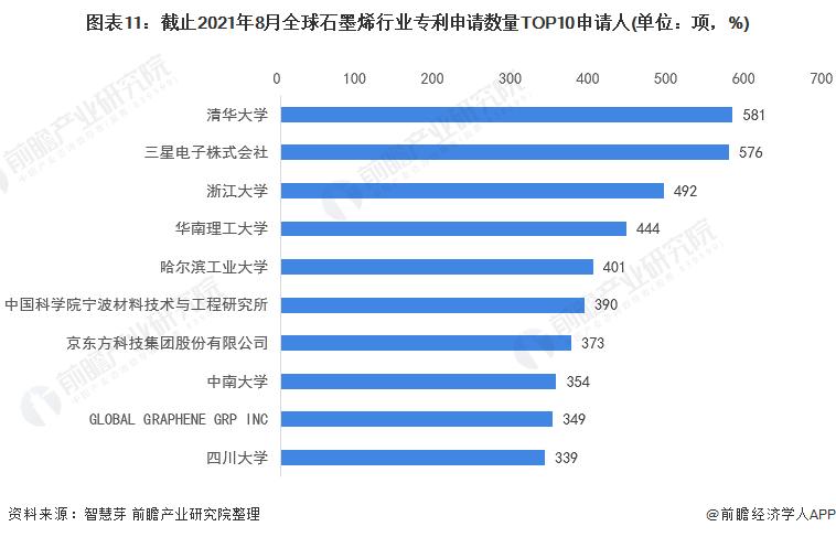 图表11:截止2021年8月全球石墨烯行业专利申请数量TOP10申请人(单位:项,%)