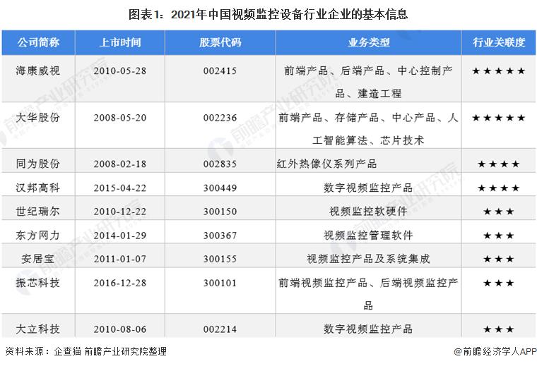 图表1:2021年中国视频监控设备行业企业的基本信息