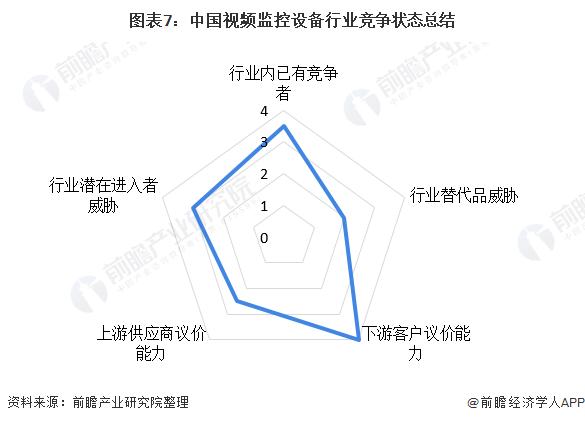 图表7:中国视频监控设备行业竞争状态总结