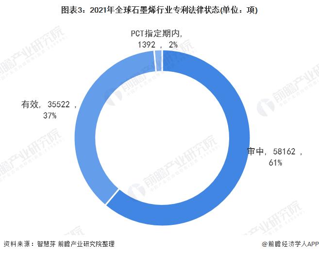 图表3:2021年全球石墨烯行业专利法律状态(单位:项)