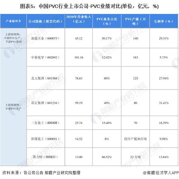 圖表5:中國PVC行業上市公司-PVC業績對比(單位:億元,%)