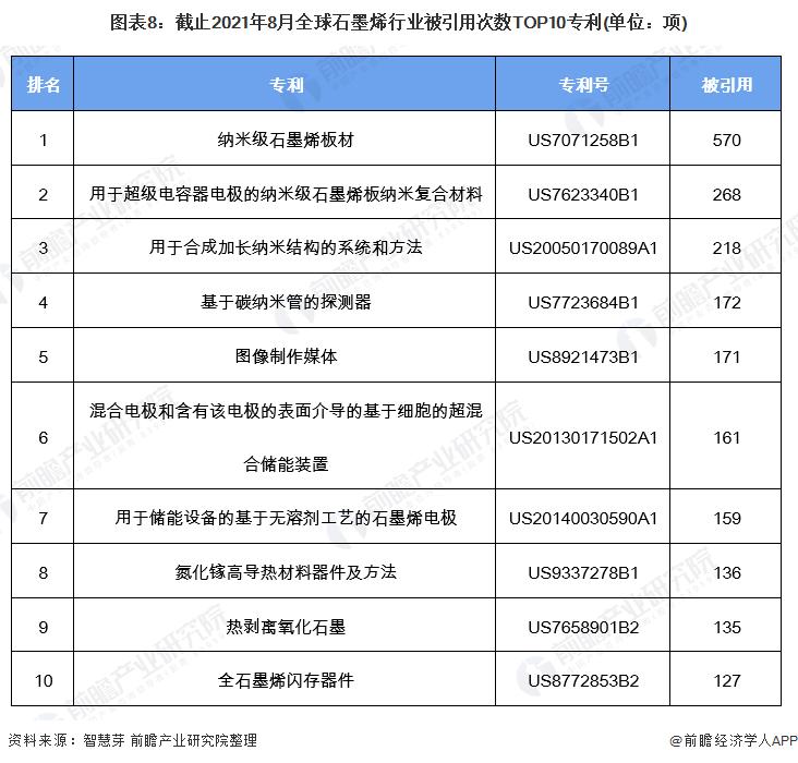 图表8:截止2021年8月全球石墨烯行业被引用次数TOP10专利(单位:项)