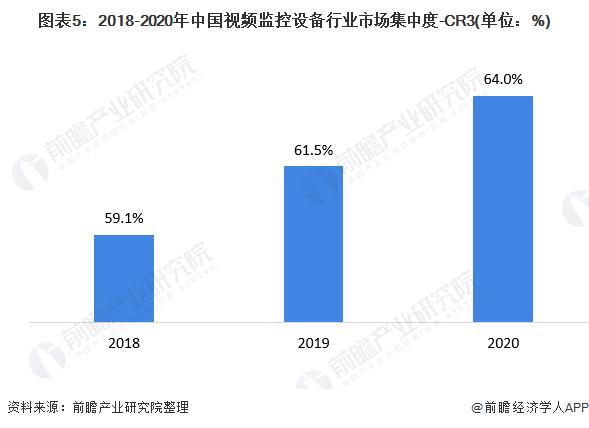 图表5:2018-2020年中国视频监控设备行业市场集中度-CR3(单位:%)