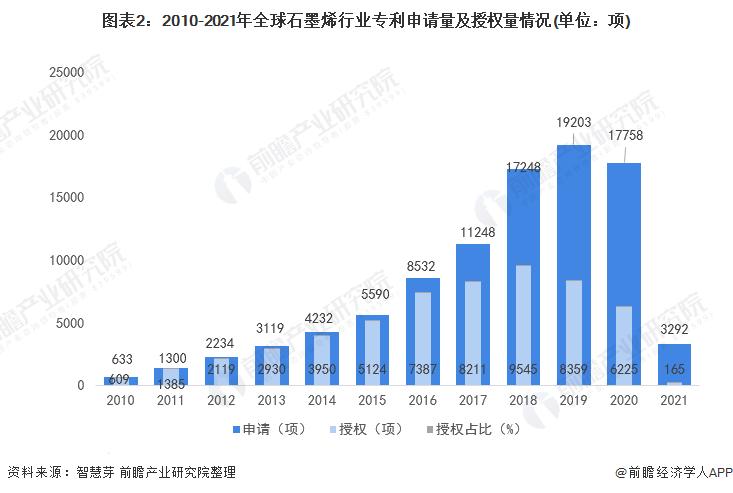 图表2:2010-2021年全球石墨烯行业专利申请量及授权量情况(单位:项)