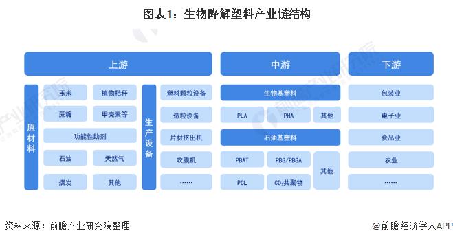 图表1:生物降解塑料产业链结构