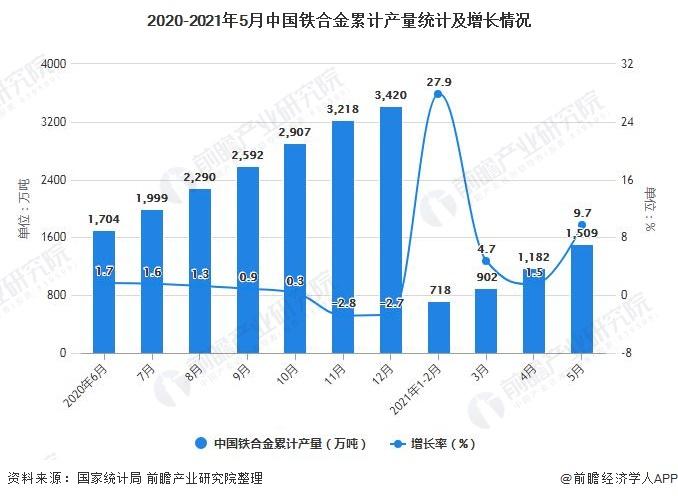 2020-2021年5月中国铁合金累计产量统计及增长情况