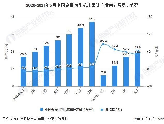 2020-2021年5月中国金属切削机床累计产量统计及增长情况