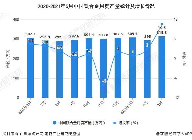 2020-2021年5月中国铁合金月度产量统计及增长情况