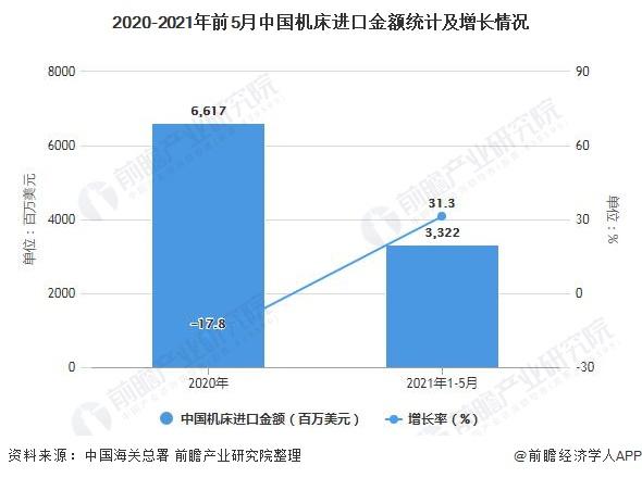2020-2021年前5月中国机床进口金额统计及增长情况