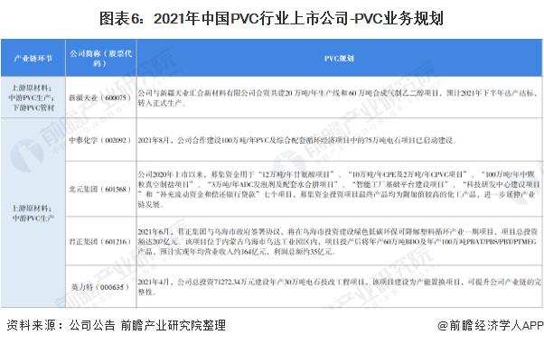 圖表6:2021年中國PVC行業上市公司-PVC業務規劃
