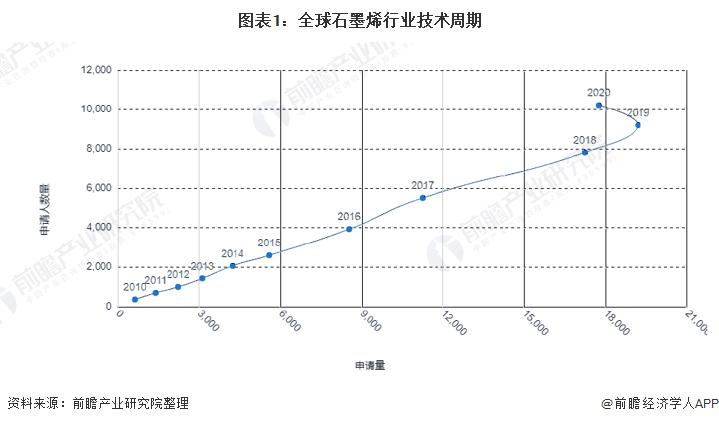 图表1:全球石墨烯行业技术周期