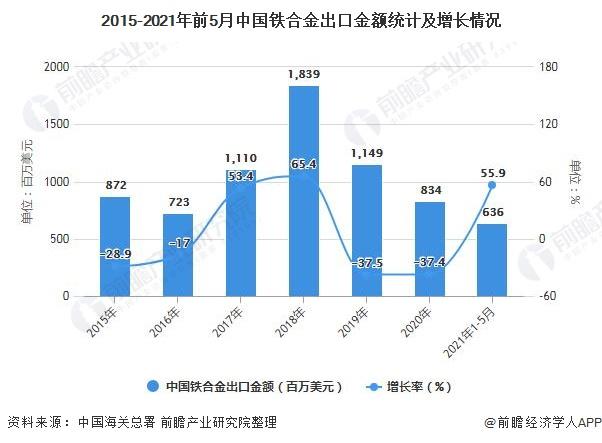 2015-2021年前5月中国铁合金出口金额统计及增长情况