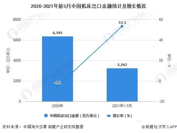 2020-2021年前5月中国机床出口金额统计及增长情况