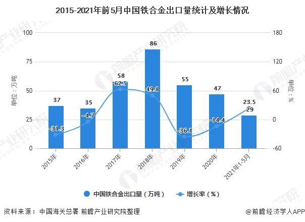 2015-2021年前5月中国铁合金出口量统计及增长情况