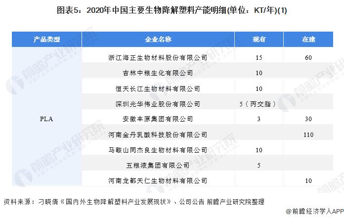 图表5:2020年中国主要生物降解塑料产能明细(单位:KT/年)(1)
