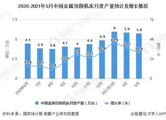 2020-2021年5月中国金属切削机床月度产量统计及增长情况