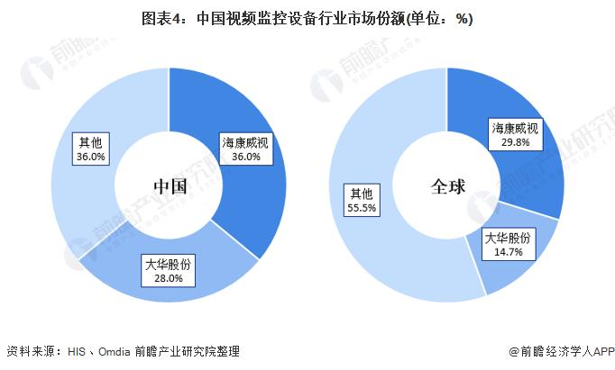 图表4:中国视频监控设备行业市场份额(单位:%)