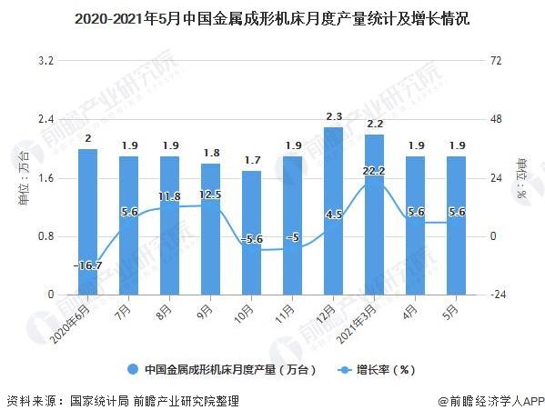 2020-2021年5月中国金属成形机床月度产量统计及增长情况