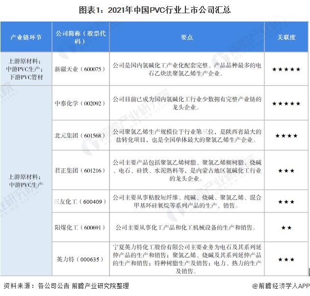 圖表1:2021年中國PVC行業上市公司匯總