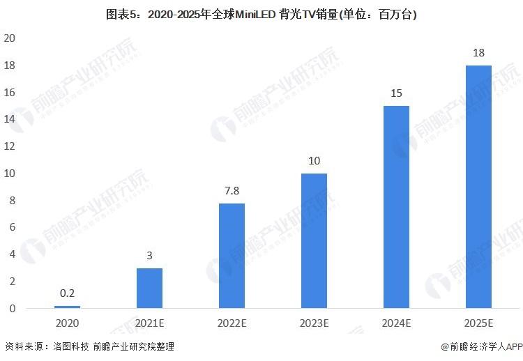 图表5:2020-2025年全球MiniLED 背光TV销量(单位:百万台)