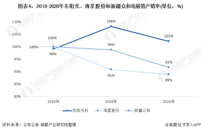 图表4:2018-2020年东阳光、海星股份和新疆众和电极箔产销率(单位:%)