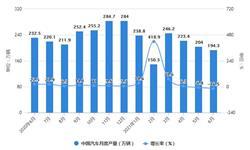 2021年1-6月中国汽车行业市场供需现状分析 上半年汽车销量将近1300万辆