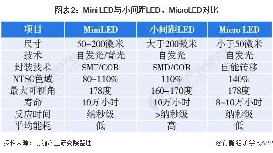 图表2:Mini LED与小间距LED、MicroLED对比