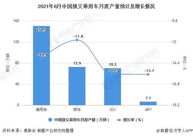 2021年6月中国狭义乘用车月度产量统计及增长情况