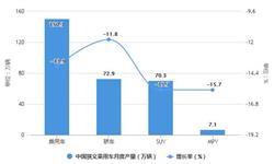2021年1-6月中国乘用车行业市场供需现状分析 上半年乘用车销量突破1000万辆