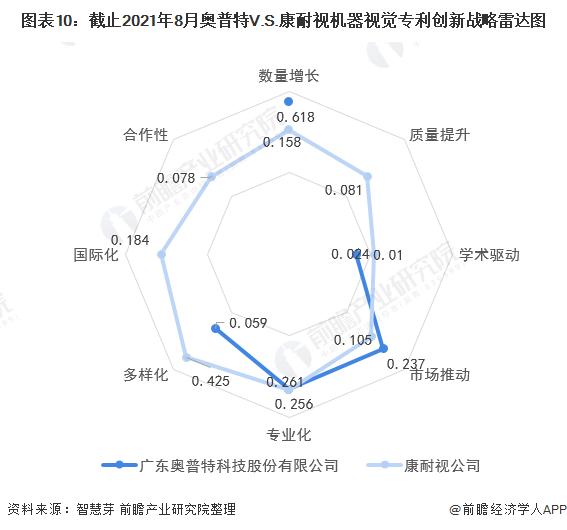 圖表10:截止2021年8月奧普特V.S.康耐視機器視覺專利創新戰略雷達圖
