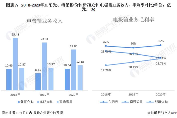 图表7:2018-2020年东阳光、海星股份和新疆众和电极箔业务收入、毛利率对比(单位:亿元,%)