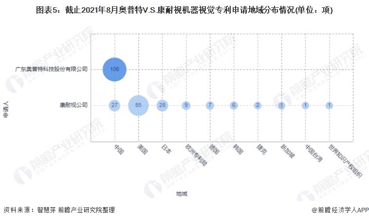 圖表5:截止2021年8月奧普特V.S.康耐視機器視覺專利申請地域分布情況(單位:項)