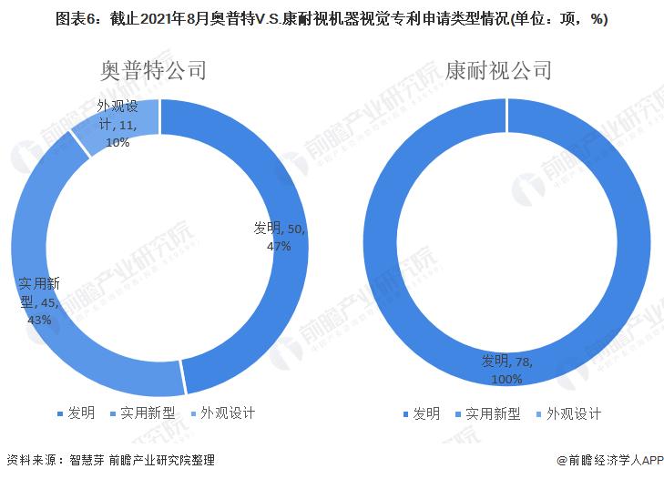 圖表6:截止2021年8月奧普特V.S.康耐視機器視覺專利申請類型情況(單位:項,%)