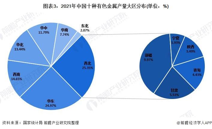 圖表3:2021年中國十種有色金屬產量大區分布(單位:%)