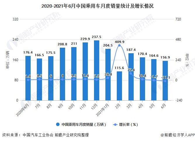 2020-2021年6月中国乘用车月度销量统计及增长情况
