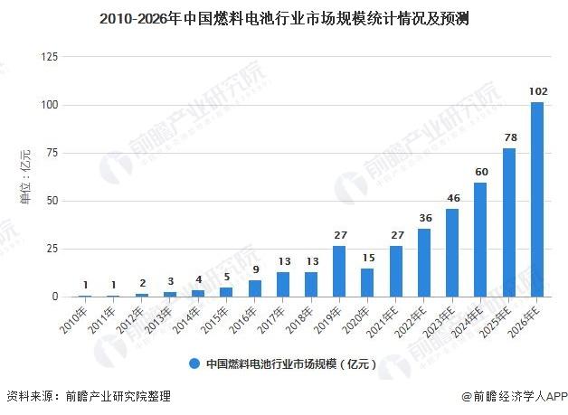 2010-2026年中国燃料电池行业市场规模统计情况及预测