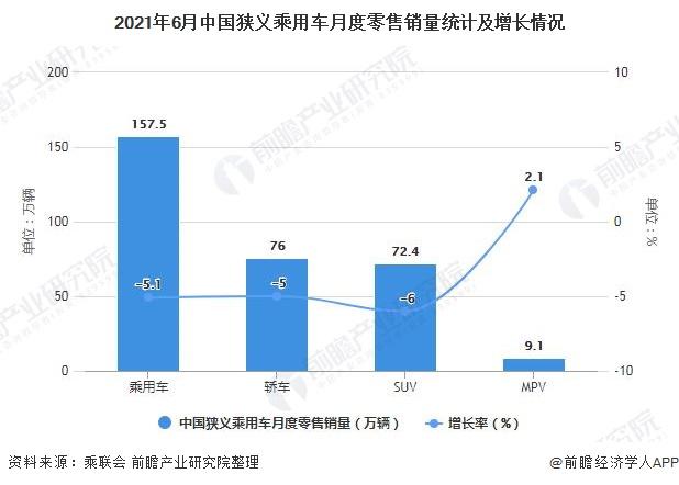 2021年6月中国狭义乘用车月度零售销量统计及增长情况