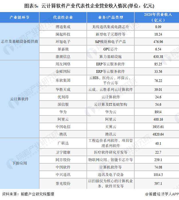 图表5:云计算软件产业代表性企业营业收入情况(单位:亿元)