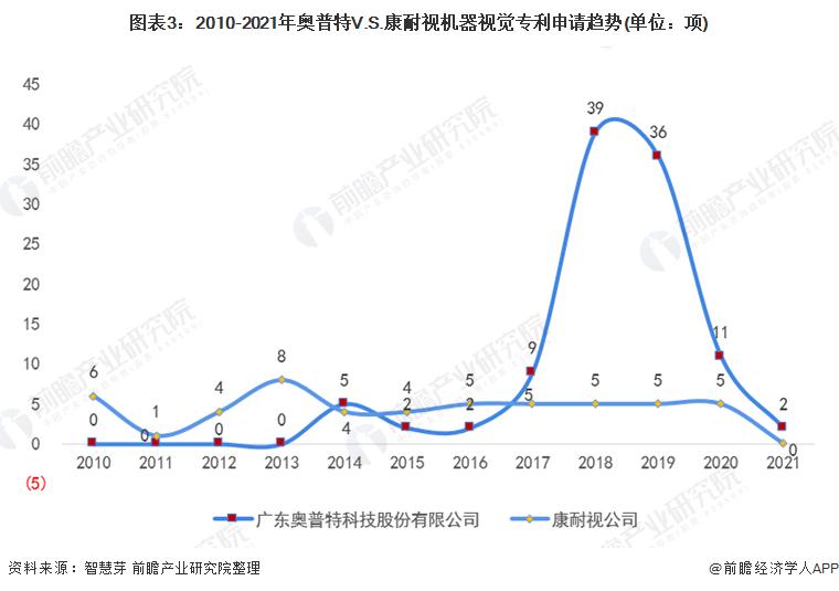 圖表3:2010-2021年奧普特V.S.康耐視機器視覺專利申請趨勢(單位:項)